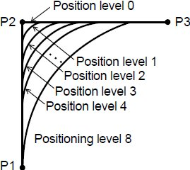 position level