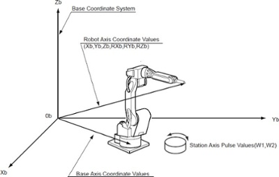 Base coordinate system