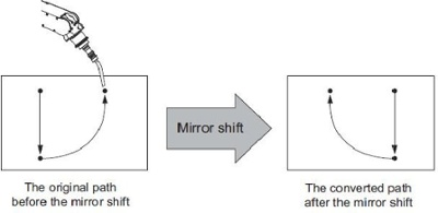 mirror shift function