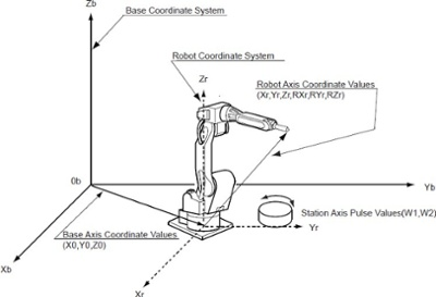 robot coordinate system